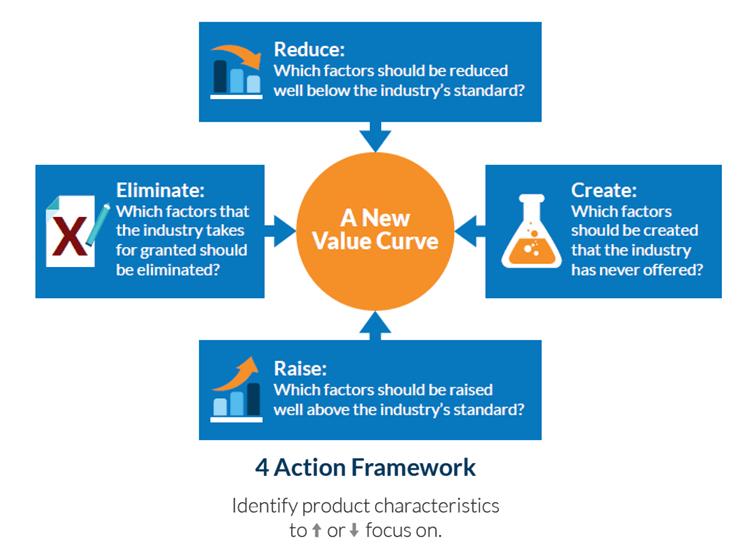 Blue Ocean strategy_4 action framework2