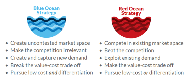 red ocean and blue ocean approach Red vs blue ocean strategy blue ocean strategy provides a systematic approach to break out of the red ocean of bloody competition and make the.