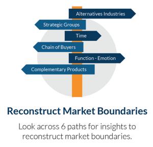 Blue Ocean strategy_reconstruct market boundaries