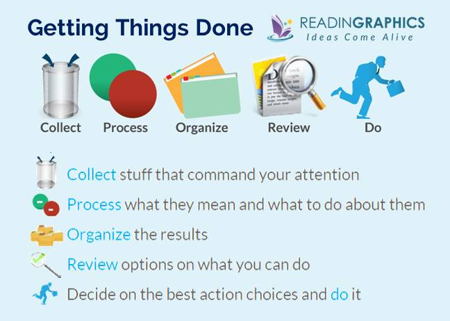 Getting Things Done summary_5 steps-process