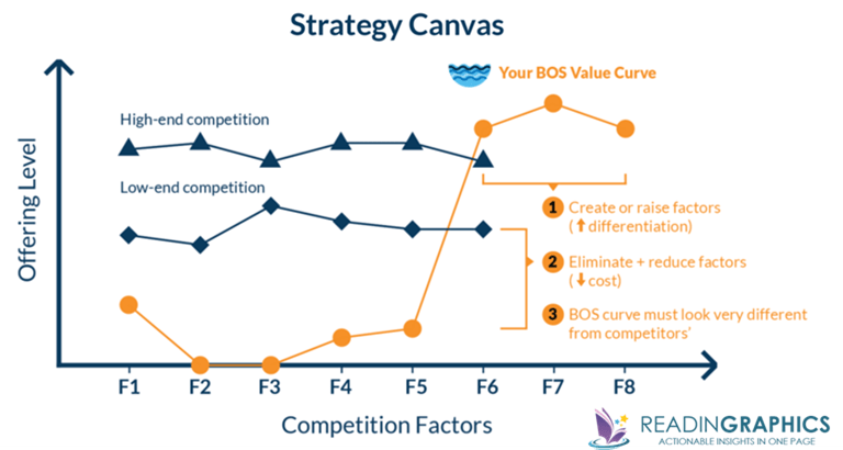 Blue Ocean strategy_strategy canvas1