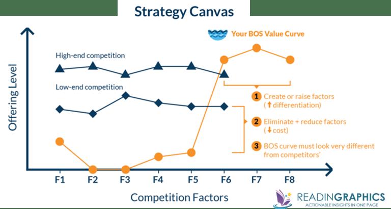 Blue Ocean strategy_strategy canvas1