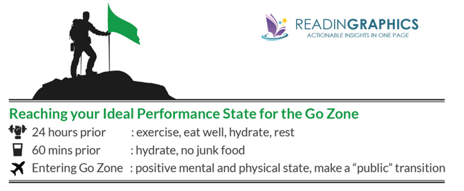 Get in the Go Zone summary_ideal performance state IPS