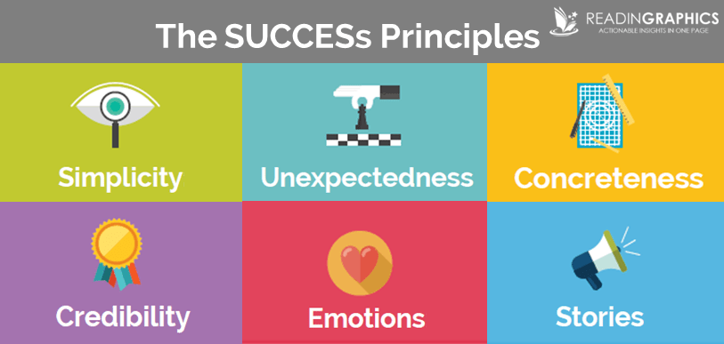 Made to Stick_6 SUCCESs principles