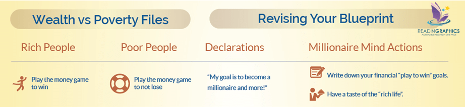 Secrets of the Millionaire Mind summary_Wealthfile2