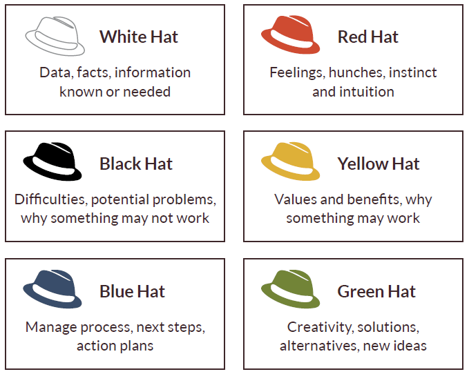Image result for 6 thinking hats
