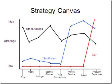 Strategy-Canvas-Southwest_visionroom