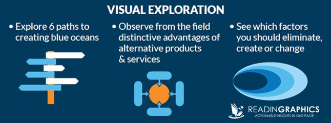 Blue Ocean strategy_visual exploration