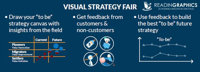 Blue Ocean strategy_visual strategy fair