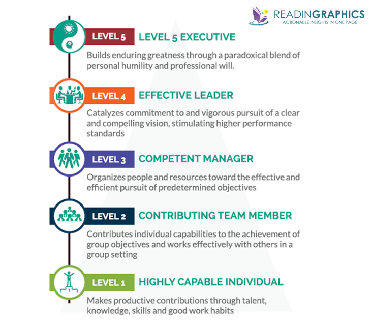 Good to Great_5 levels of leadership