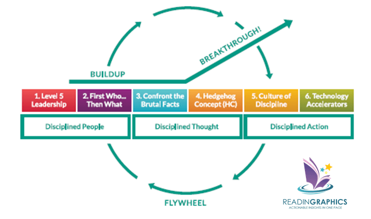 Good to Great summary_flywheel2