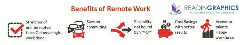 Remote work_Benefits