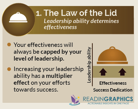 Book Summary The 21 Irrefutable Laws Of Leadership Follow Them