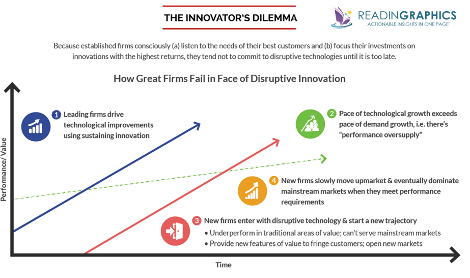 The Innovator's Dilemma summary_overview chart