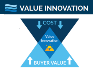 Blue Ocean strategy_value innovation