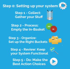 Getting Things Done_5 steps2