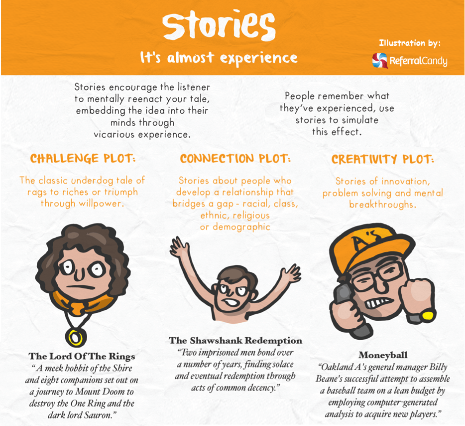 Made to stick_stories_examples