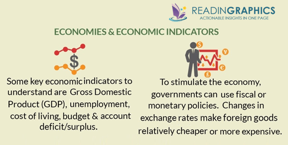 Naked Economics summary_economic indicators