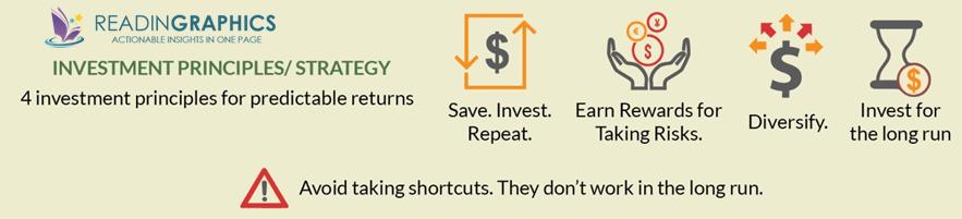 Naked economics_investment