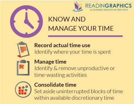 The Effective Executive_Know & manage time1