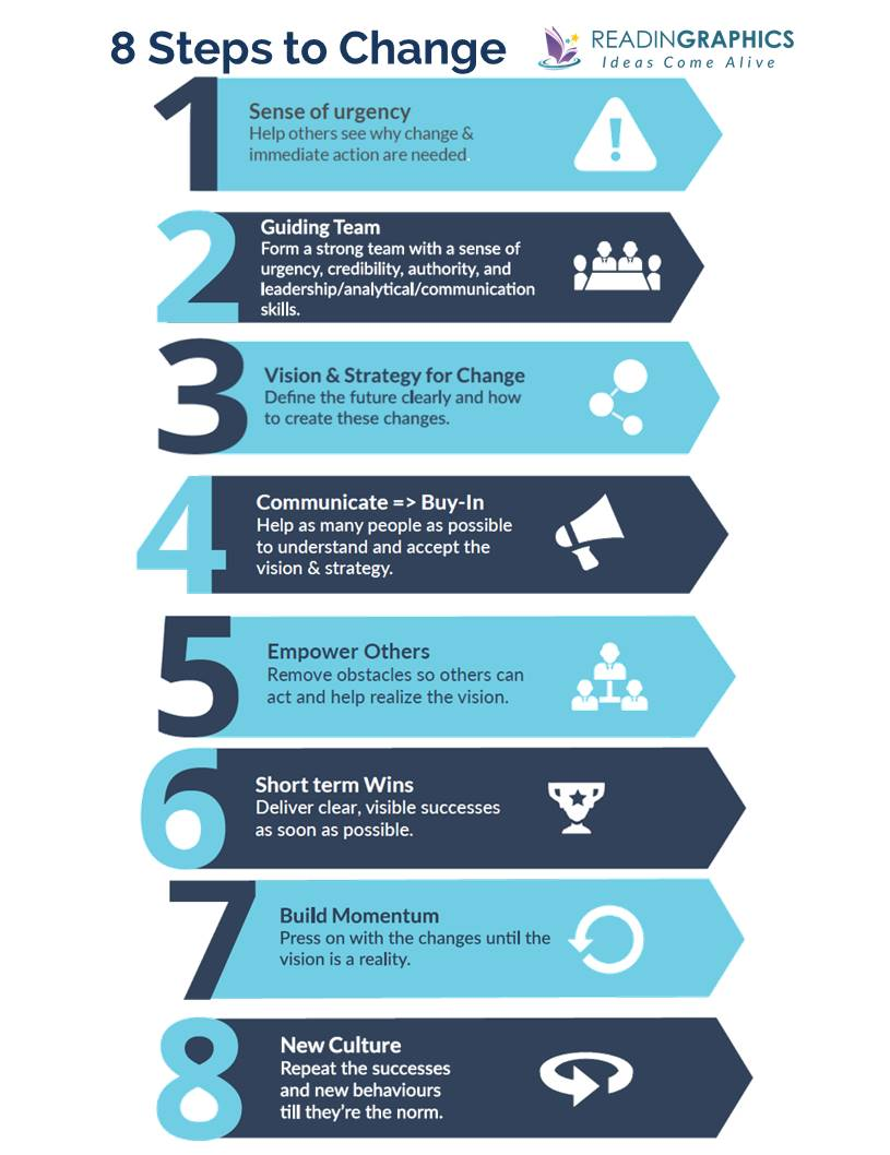 Our Iceberg is Melting summary_The 8 Steps to Change