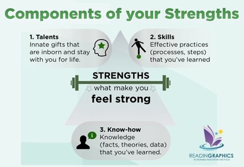 Go Put your Strengths to Work summary_Components of Strengths