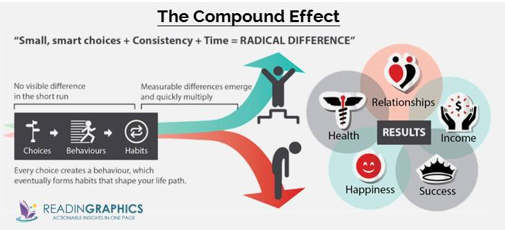 The Compound Effect summary_Overview