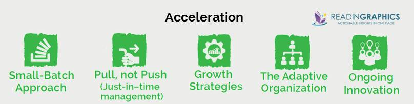 The lean startup_acceleration