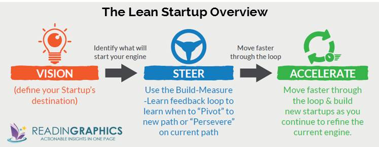 The Lean Startup summary_3 startup phases