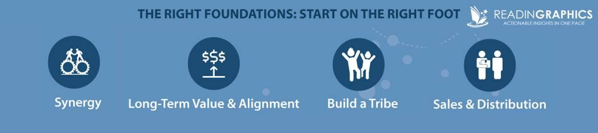 Zero to One summary_right-foundations