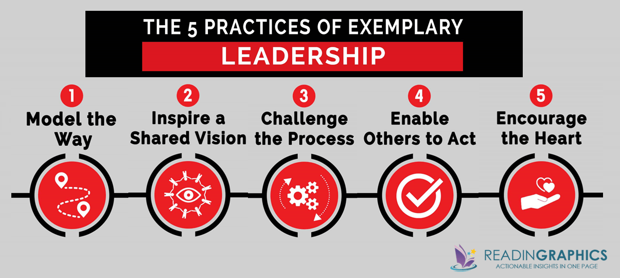 the-leadership-challenge_5-practices