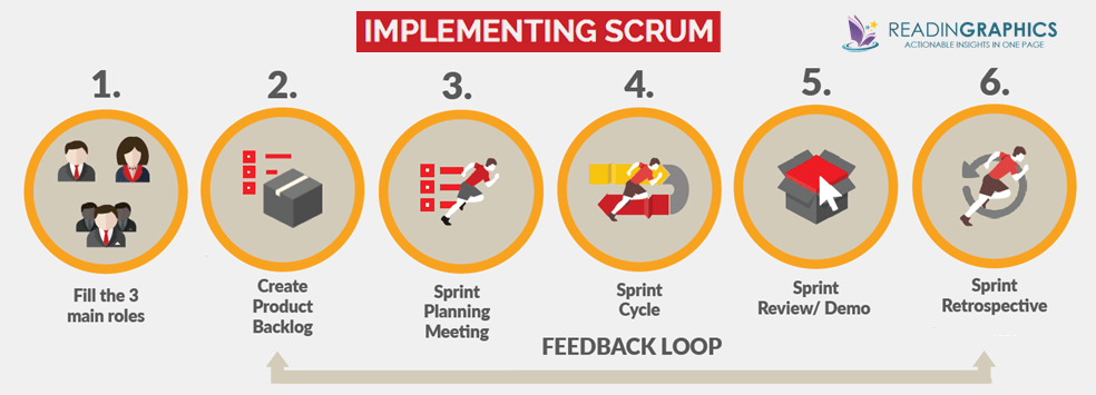 Book Summary – Scrum: The Art Of Doing Twice The Work In