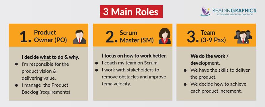 Scrum book summary_scrum team_key roles
