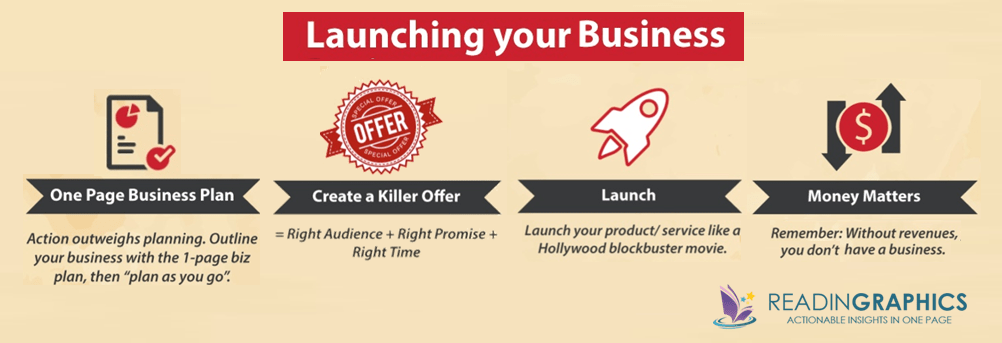 The $100 Startup summary_launching your business