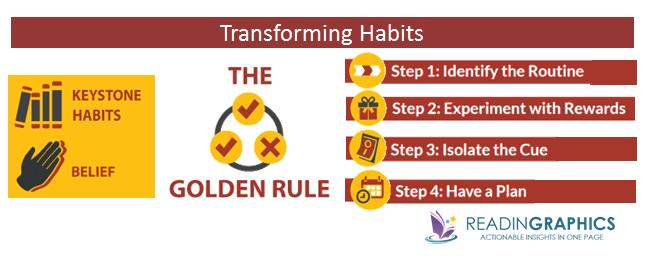 The Power of Habits summary_transform habits