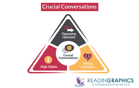Crucial Conversations summary_what's Crucial Conversations