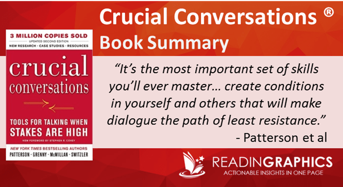 crucial conversation workbook Training course details crucial conversations training infuses fourteen hours of classroom time with more than toolkit (157-page training workbook.