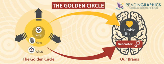 Start with Why_The Golden Circle