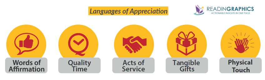 The 5 Languages of Appreciation in the Workplace summary_The 5 languages of appreciation
