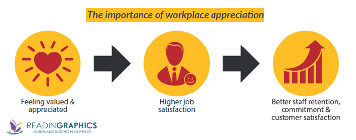 The 5 Languages of Appreciation in the Workplace summary_why workplace appreciation
