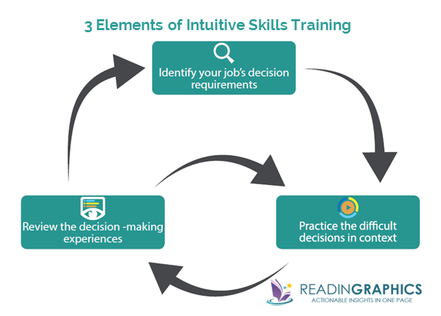 The Power of Intuition summary_Intuitive Skills Training_3 components