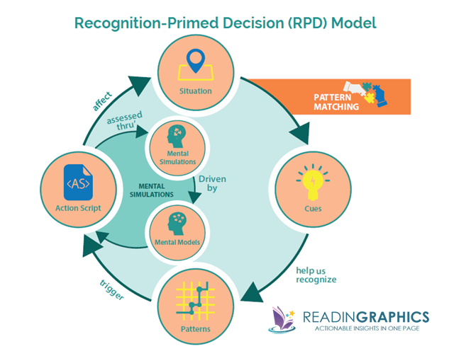 The Power of Intuition summary_Recognition-primed decision model RPD
