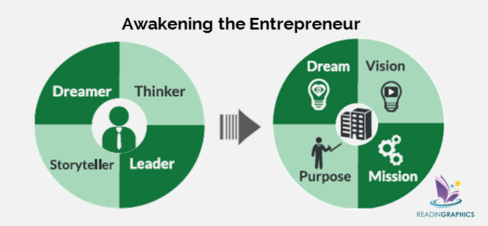 Beyond the E-Myth summary_Awaken the entrepreneur