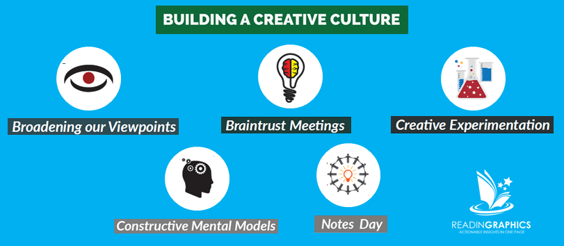 Creativity Inc summary_Creative Culture
