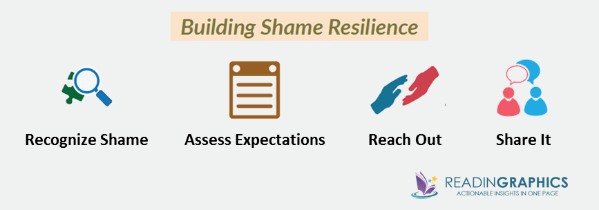 Daring Greatly summary_building shame resilience