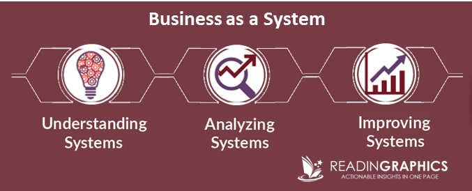 The Personal MBA summary_Business Systems
