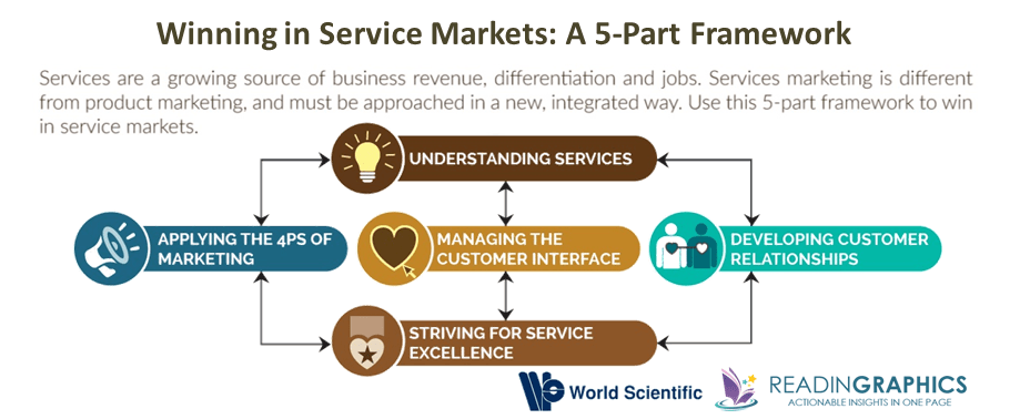Winning in Service Markets_5-part overview