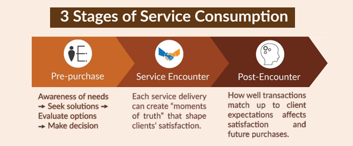 Winning in Service Markets summary_3 stages of service consumption