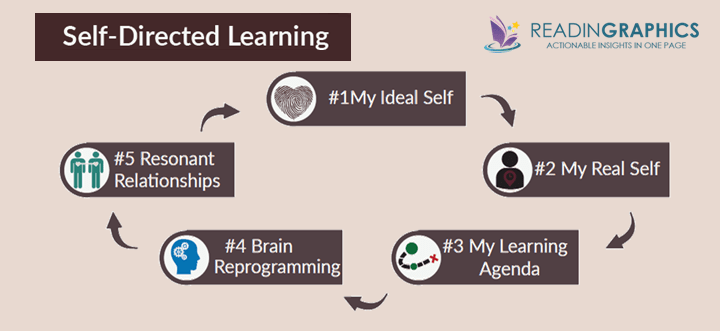 Primal Leadership summary_self-directed learning
