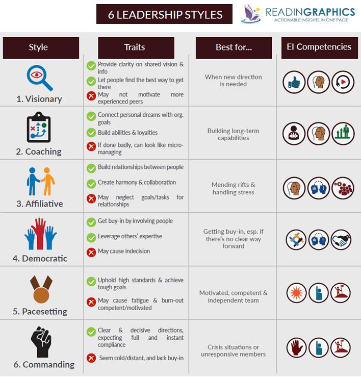 Primal Leadership summary_6 leadership styles